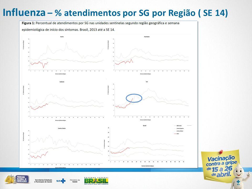 Influenza – % atendimentos por SG por Região ( SE 14)