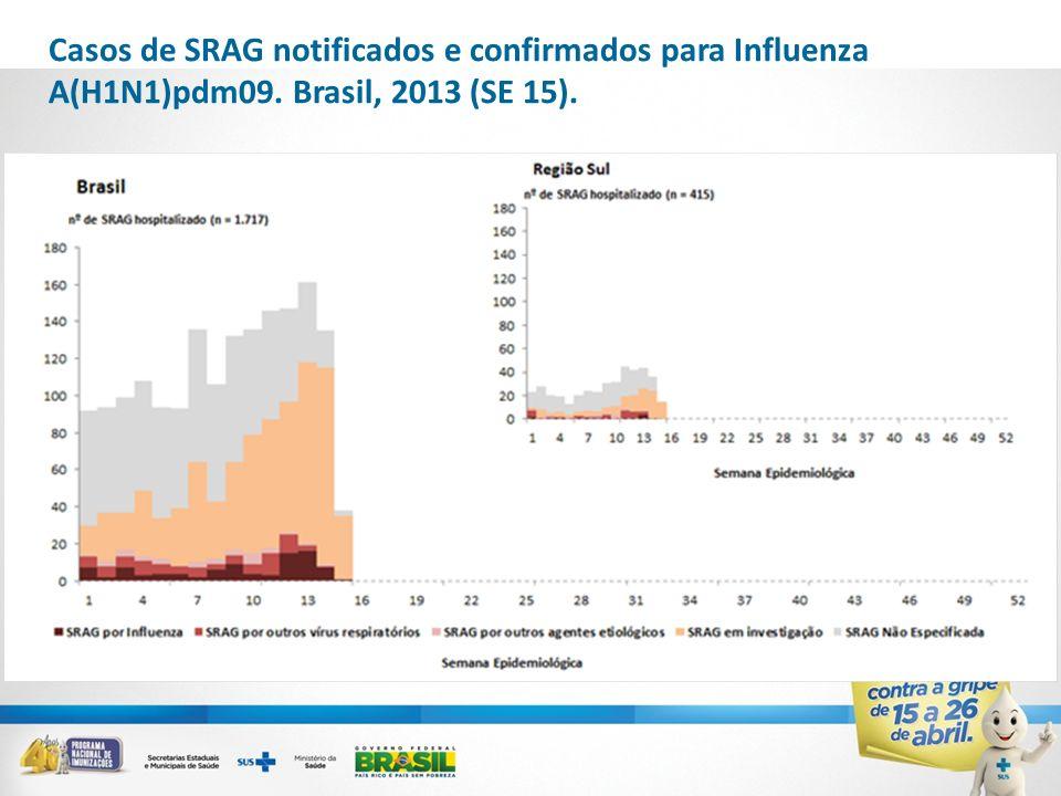 Casos de SRAG notificados e confirmados para Influenza A(H1N1)pdm09