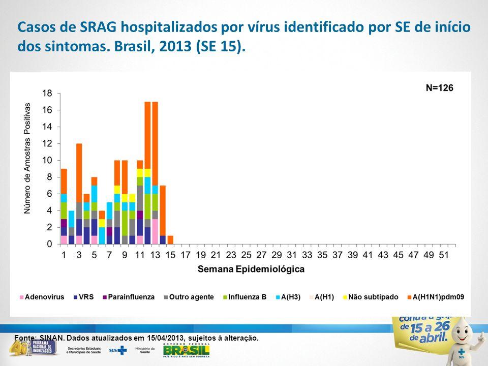 Casos de SRAG hospitalizados por vírus identificado por SE de início dos sintomas. Brasil, 2013 (SE 15).