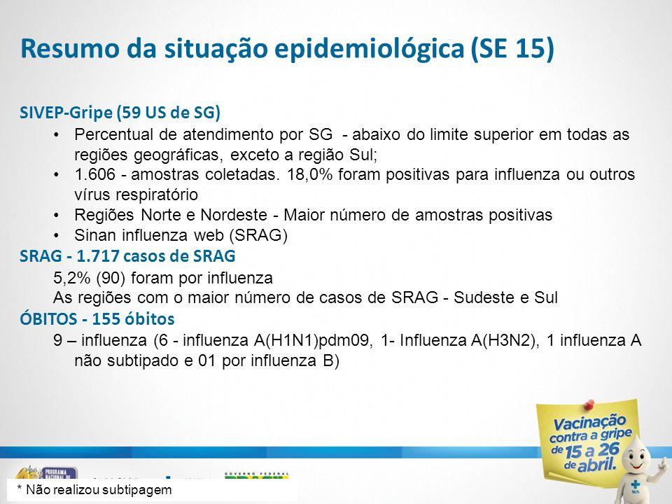 Resumo da situação epidemiológica (SE 15)