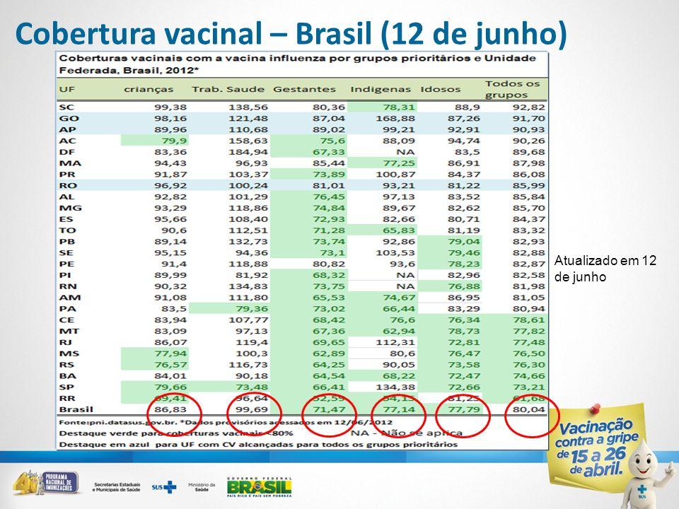 Cobertura vacinal – Brasil (12 de junho)