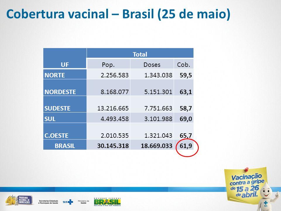 Cobertura vacinal – Brasil (25 de maio)