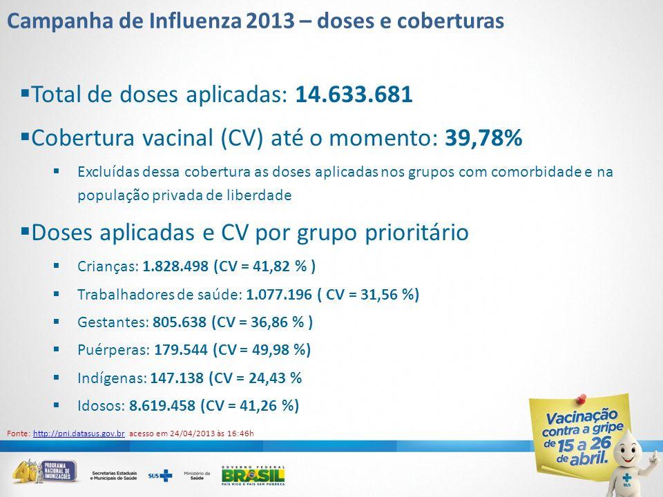 Total de doses aplicadas: 14.633.681
