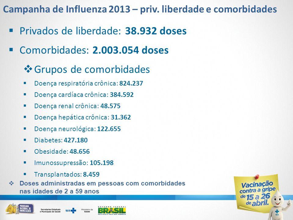 Campanha de Influenza 2013 – priv. liberdade e comorbidades