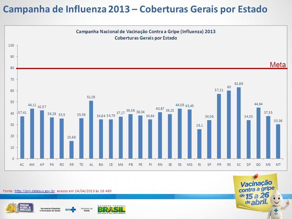Campanha de Influenza 2013 – Coberturas Gerais por Estado