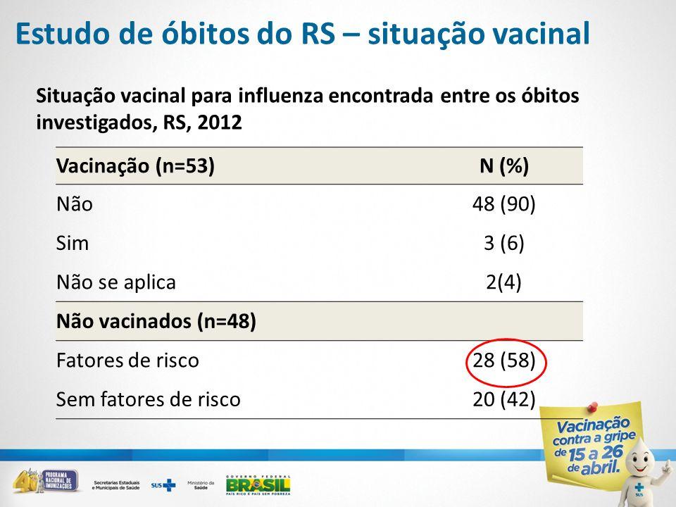 Estudo de óbitos do RS – situação vacinal