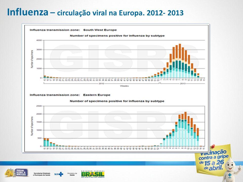 Influenza – circulação viral na Europa. 2012- 2013