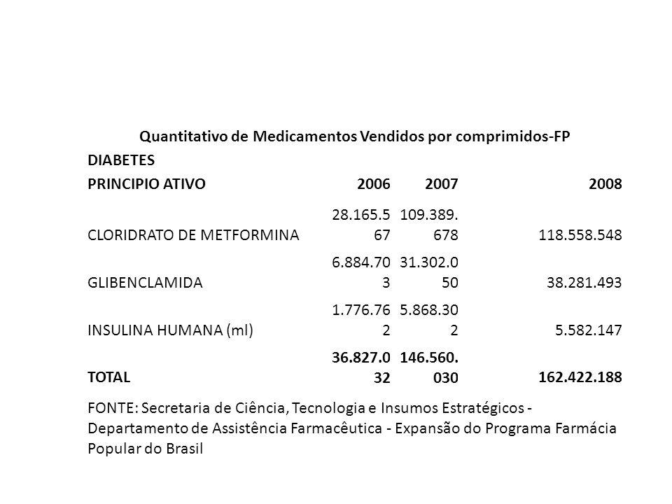 Quantitativo de Medicamentos Vendidos por comprimidos-FP