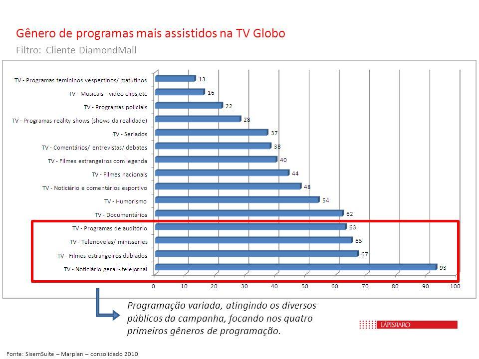 Gênero de programas mais assistidos na TV Globo