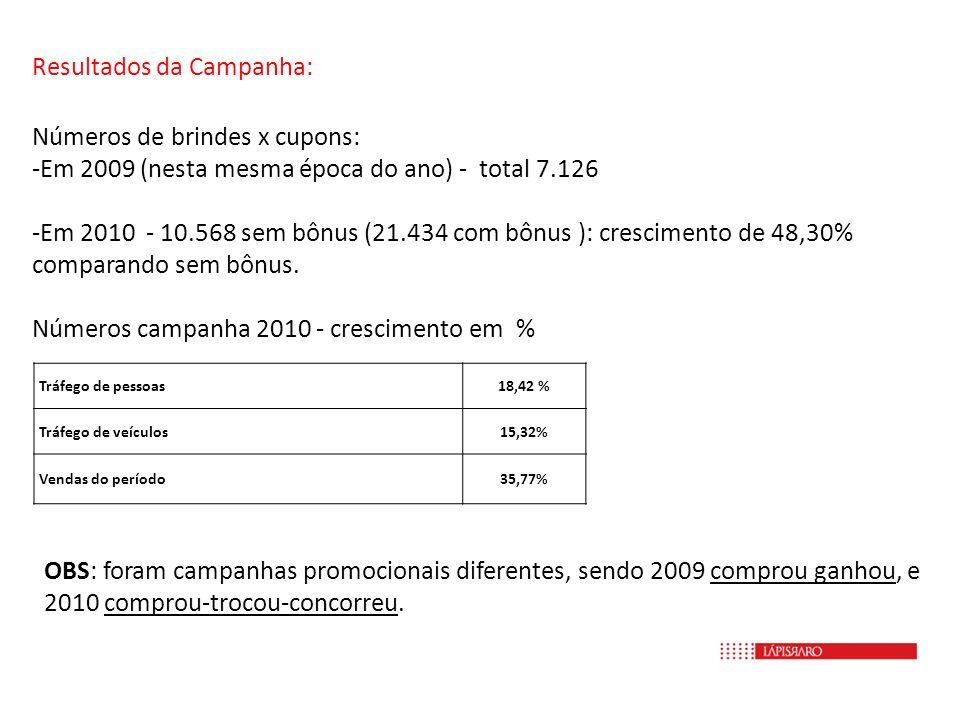 Resultados da Campanha: Números de brindes x cupons: