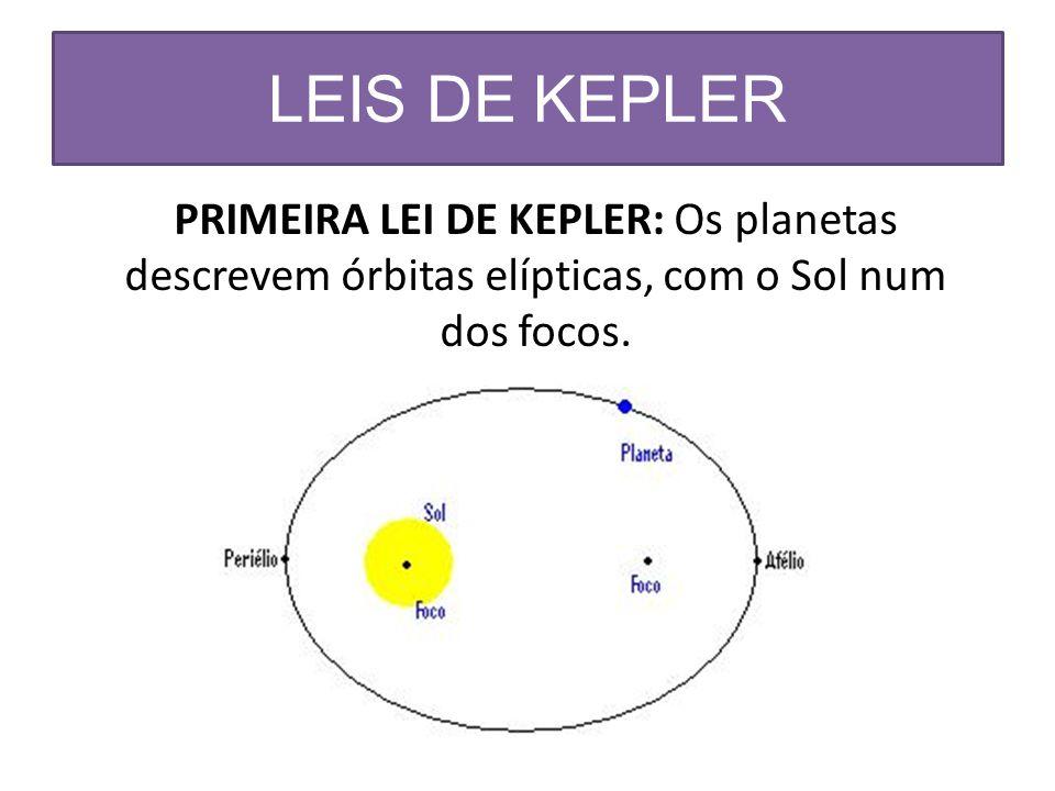 LEIS DE KEPLER PRIMEIRA LEI DE KEPLER: Os planetas descrevem órbitas elípticas, com o Sol num dos focos.