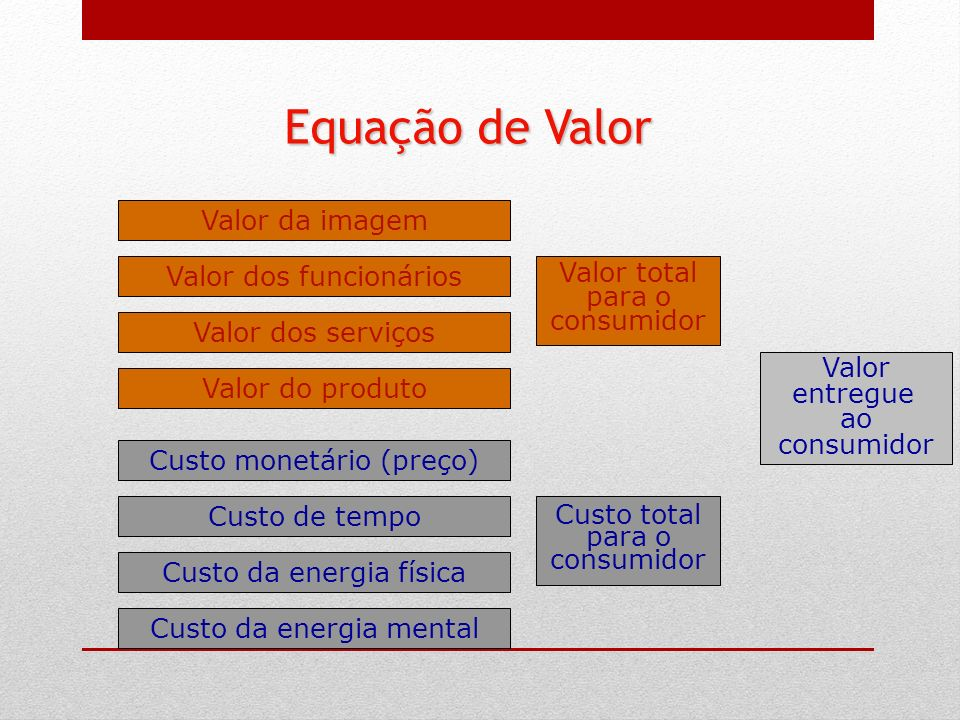 Equação de Valor Valor da imagem Valor dos funcionários Valor total