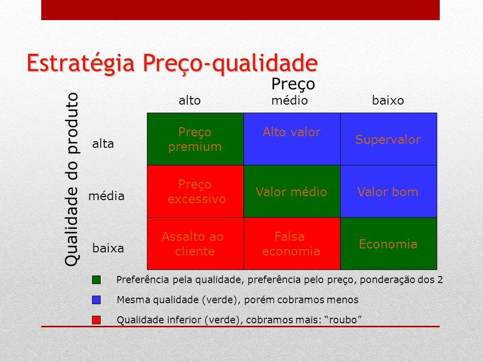 Estratégia Preço-qualidade