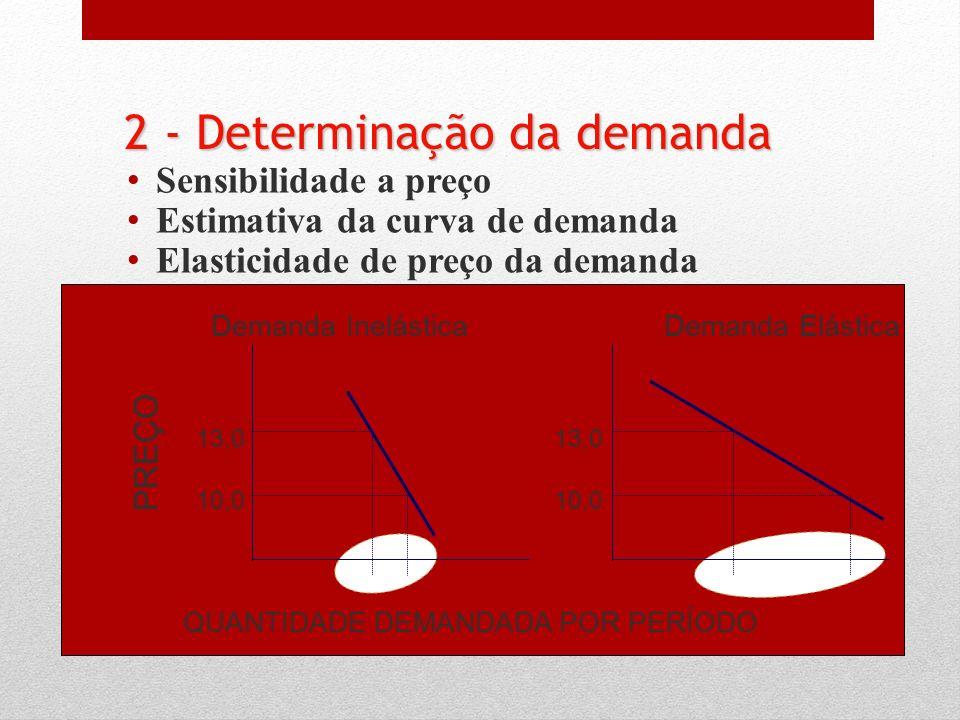 2 - Determinação da demanda