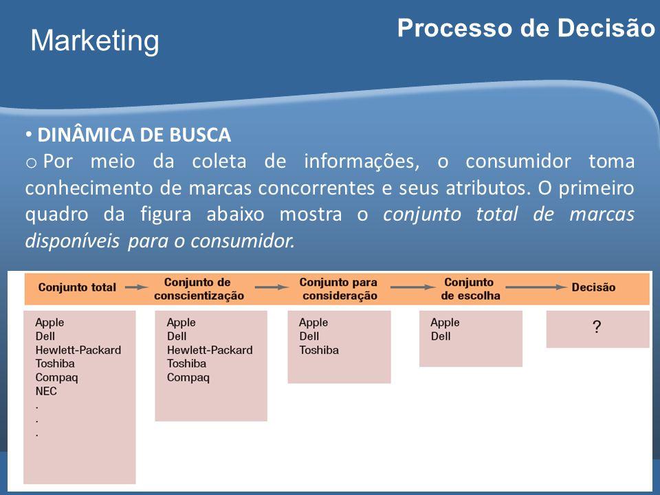 Marketing Processo de Decisão DINÂMICA DE BUSCA