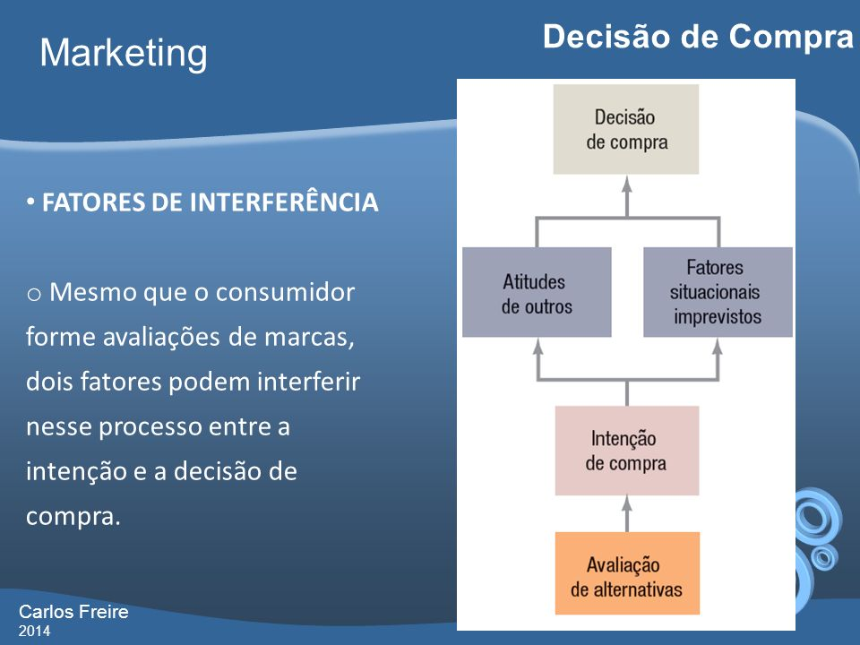 Marketing Decisão de Compra FATORES DE INTERFERÊNCIA