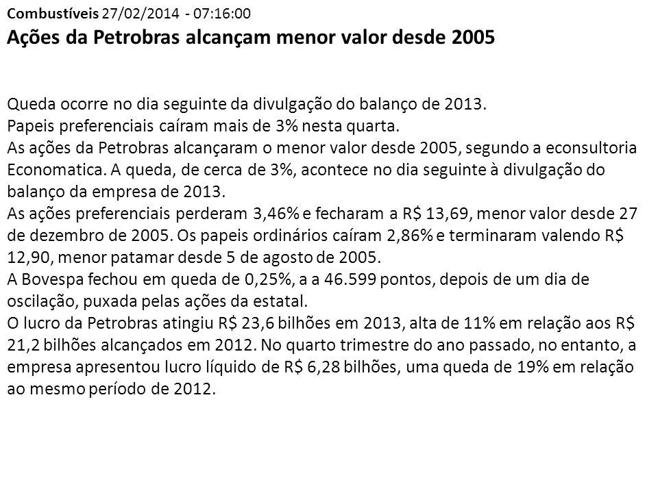 Ações da Petrobras alcançam menor valor desde 2005