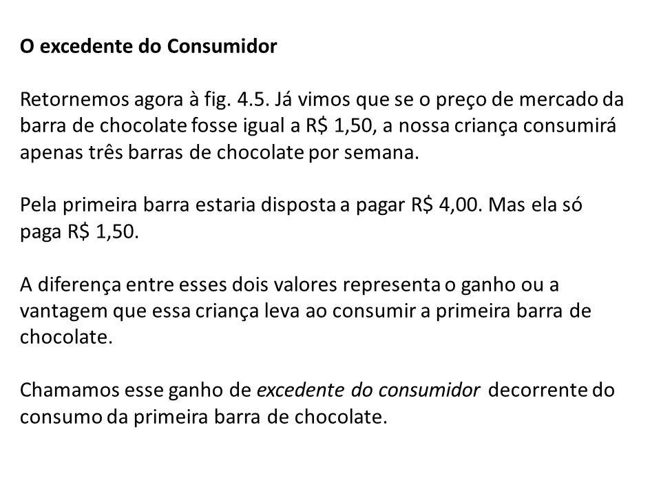 O excedente do Consumidor