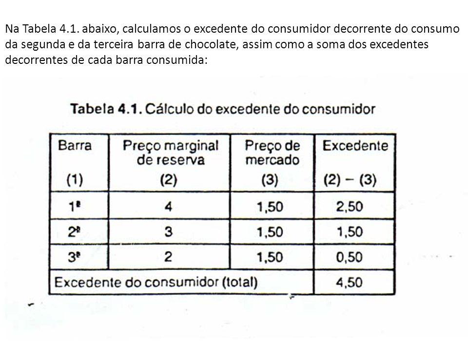 Na Tabela 4.1.