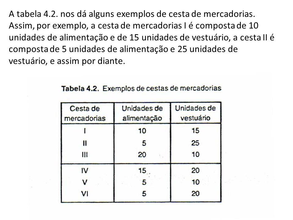 A tabela 4. 2. nos dá alguns exemplos de cesta de mercadorias