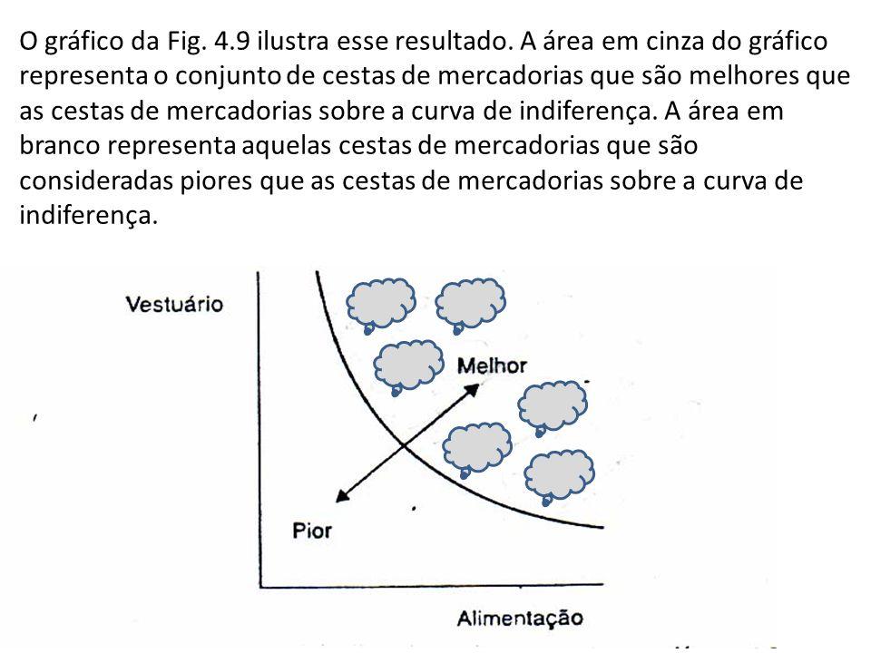 O gráfico da Fig. 4. 9 ilustra esse resultado