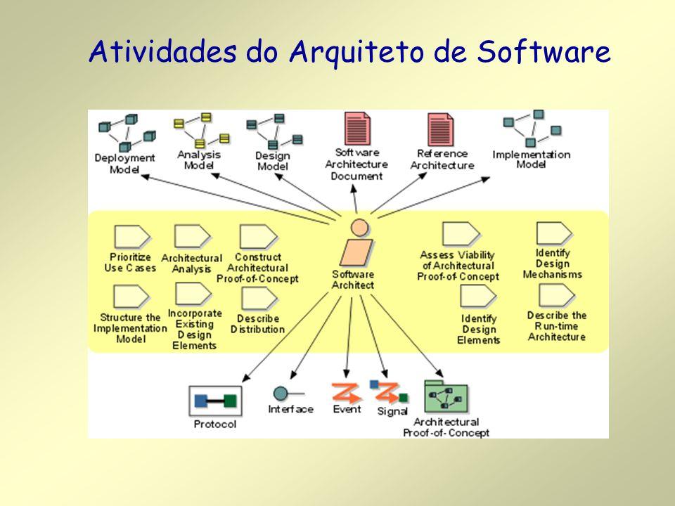 Atividades do Arquiteto de Software