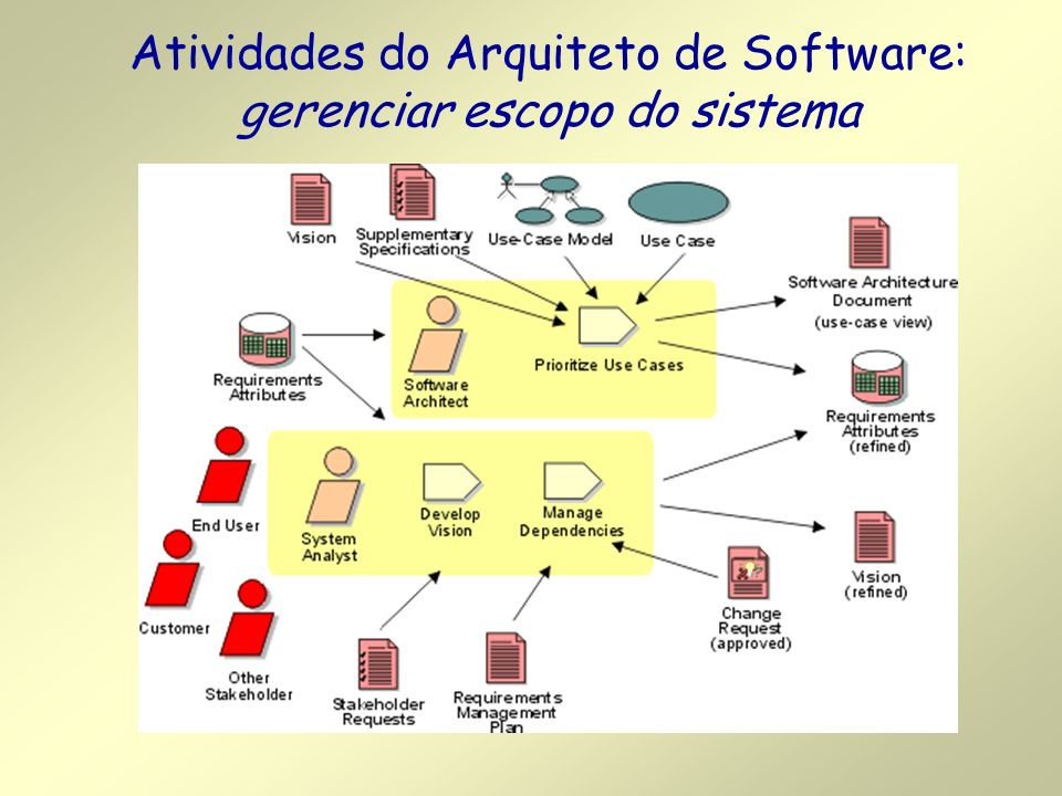 Atividades do Arquiteto de Software: gerenciar escopo do sistema