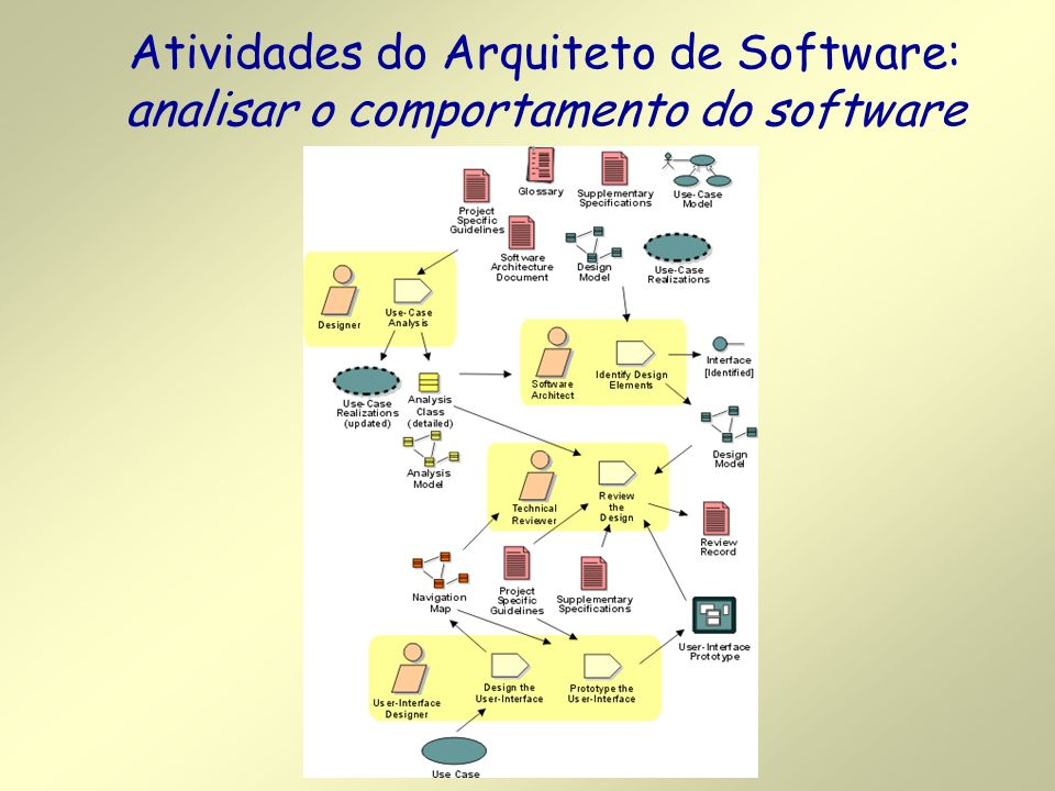 Atividades do Arquiteto de Software: analisar o comportamento do software
