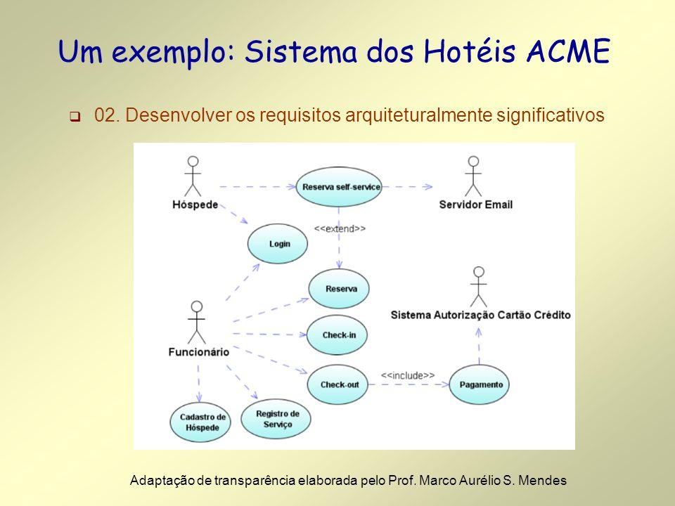 Um exemplo: Sistema dos Hotéis ACME