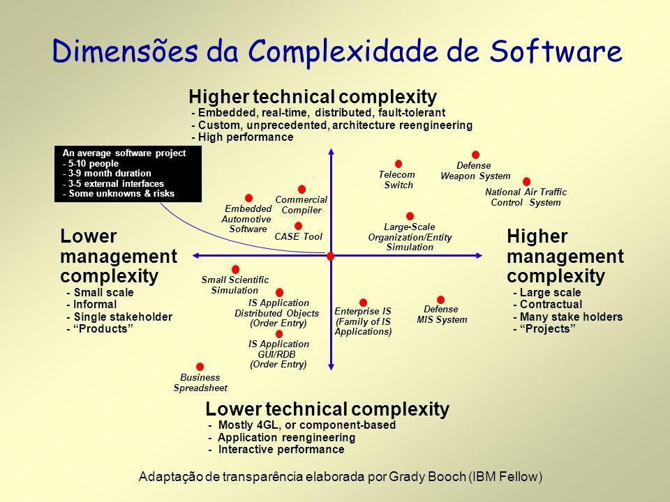 Dimensões da Complexidade de Software