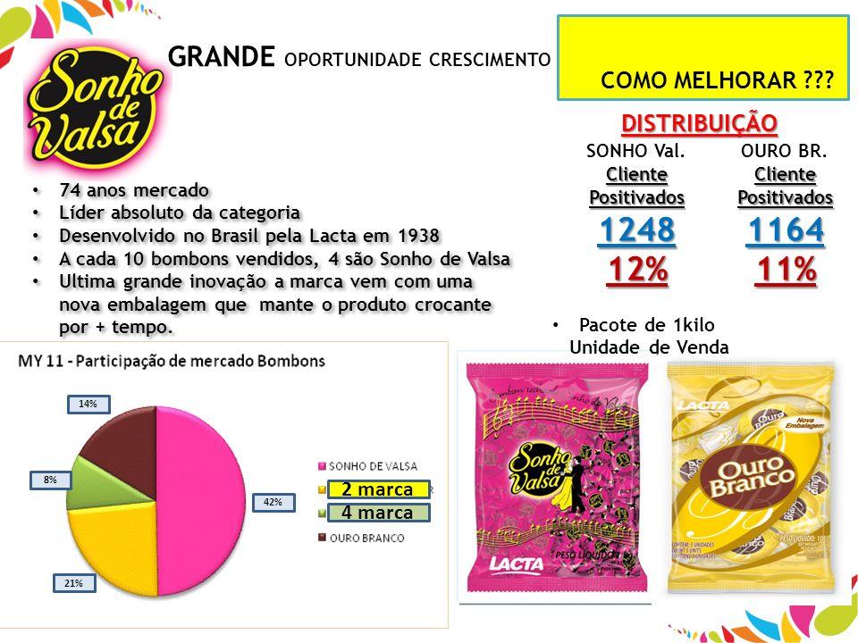 1248 12% 1164 11% GRANDE OPORTUNIDADE CRESCIMENTO !!!!!!!! 2 marca