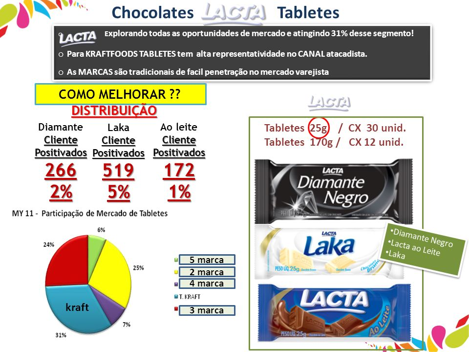 Chocolates Tabletes 266 2% 519 5% 172 1% Tabletes 25g / CX 30 unid.