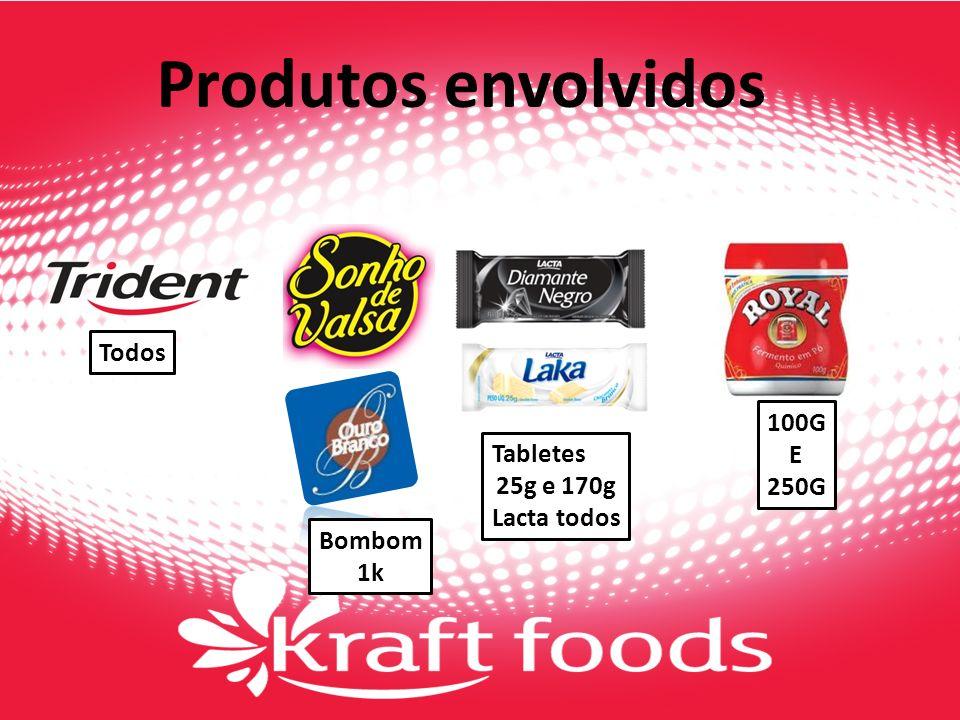 Produtos envolvidos Todos 100G E Tabletes 250G 25g e 170g Lacta todos