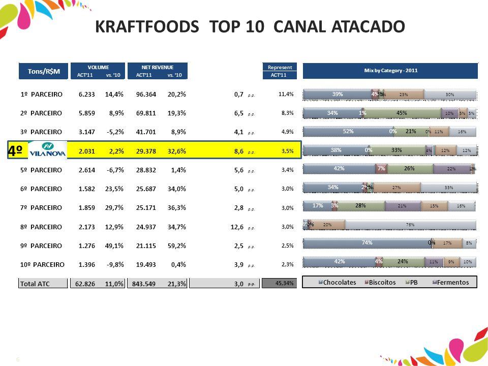 KRAFTFOODS TOP 10 CANAL ATACADO