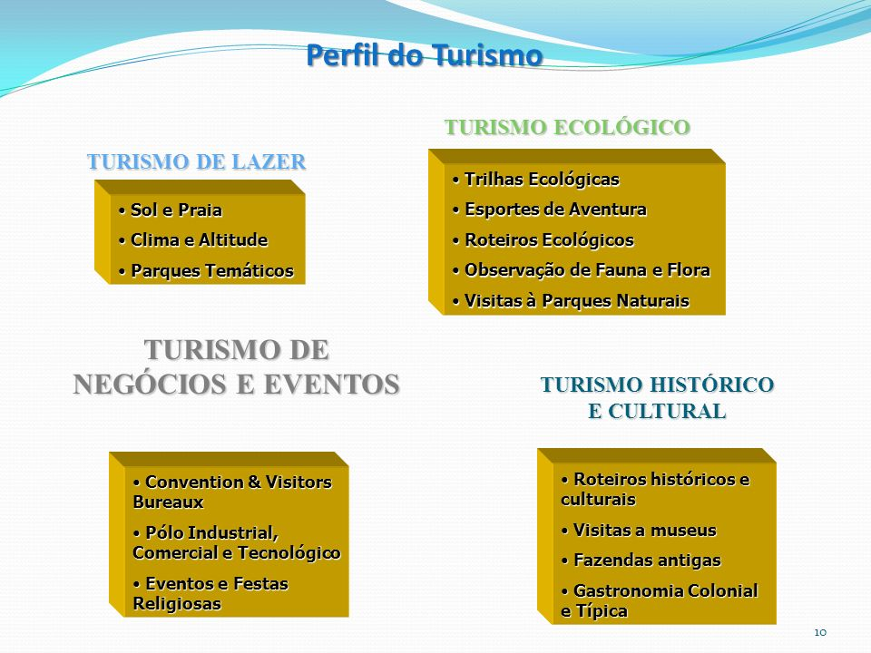 TURISMO DE NEGÓCIOS E EVENTOS TURISMO HISTÓRICO E CULTURAL