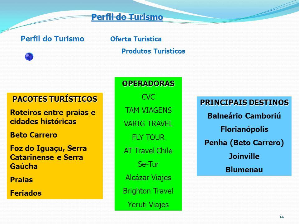 Perfil do Turismo Perfil do Turismo Oferta Turística OPERADORAS CVC