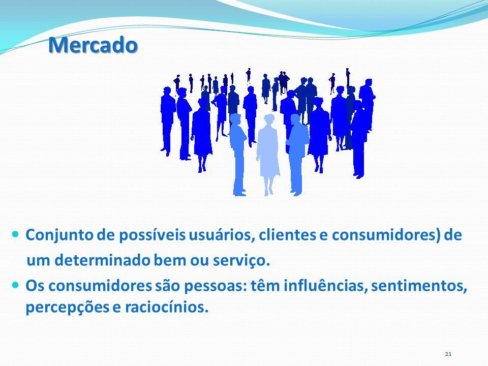 Mercado Conjunto de possíveis usuários, clientes e consumidores) de