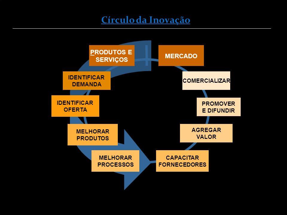Círculo da Inovação PRODUTOS E MERCADO SERVIÇOS IDENTIFICAR DEMANDA