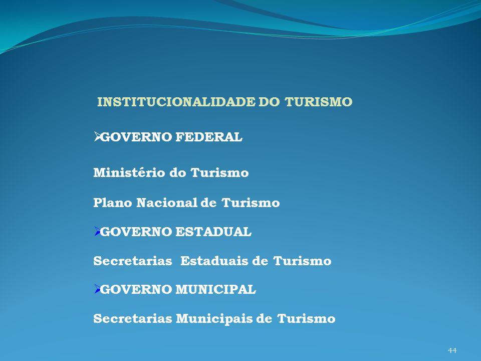 Plano Nacional de Turismo GOVERNO ESTADUAL