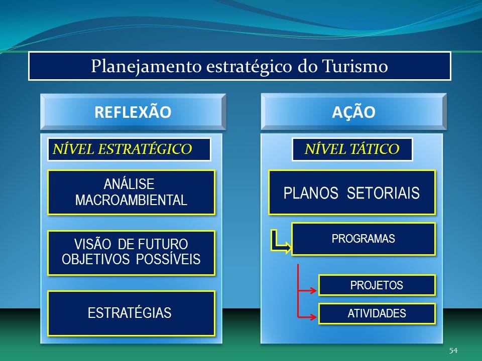 Planejamento estratégico do Turismo