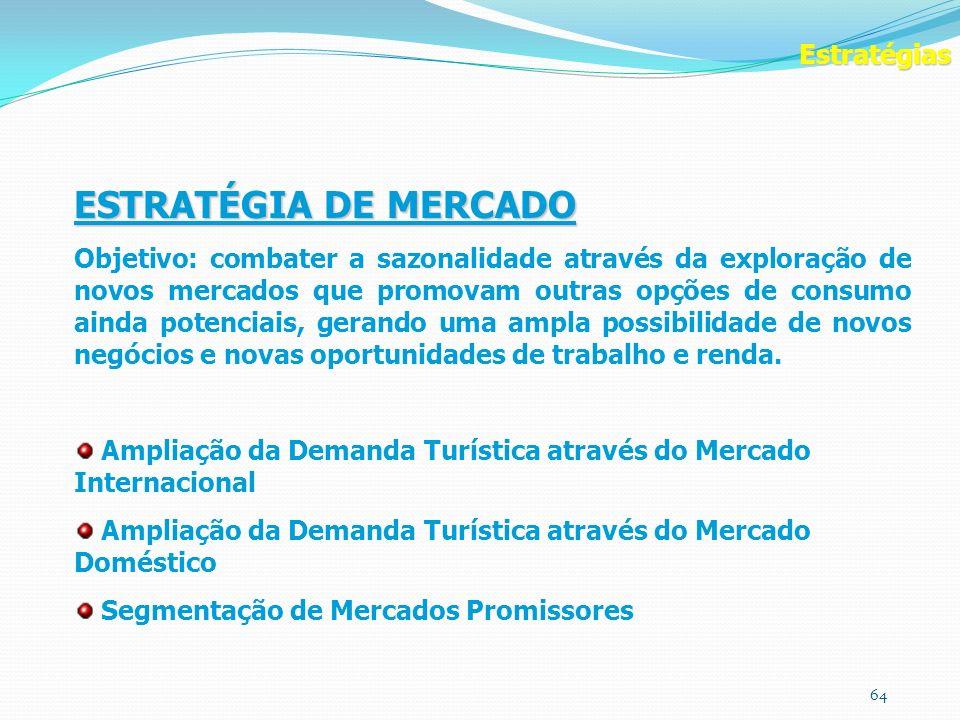 ESTRATÉGIA DE MERCADO Estratégias