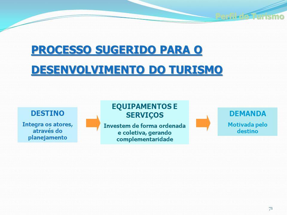 PROCESSO SUGERIDO PARA O DESENVOLVIMENTO DO TURISMO