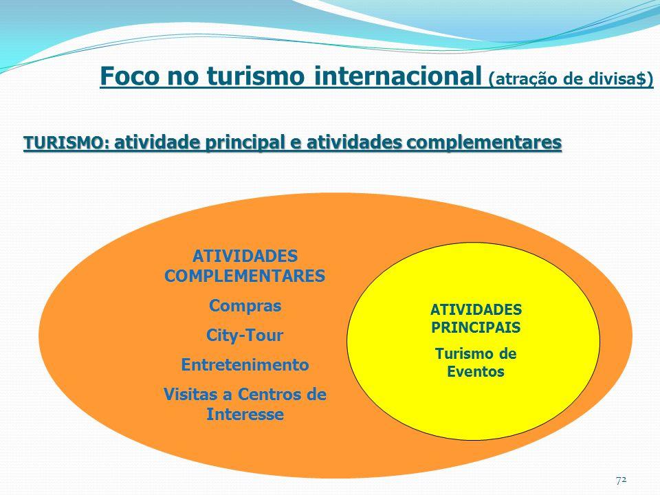 Foco no turismo internacional (atração de divisa$)