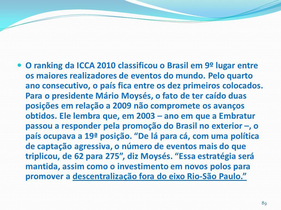 O ranking da ICCA 2010 classificou o Brasil em 9º lugar entre os maiores realizadores de eventos do mundo.