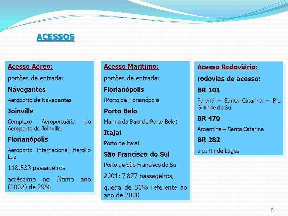 ACESSOS Acesso Aéreo: portões de entrada: Navegantes Joinville