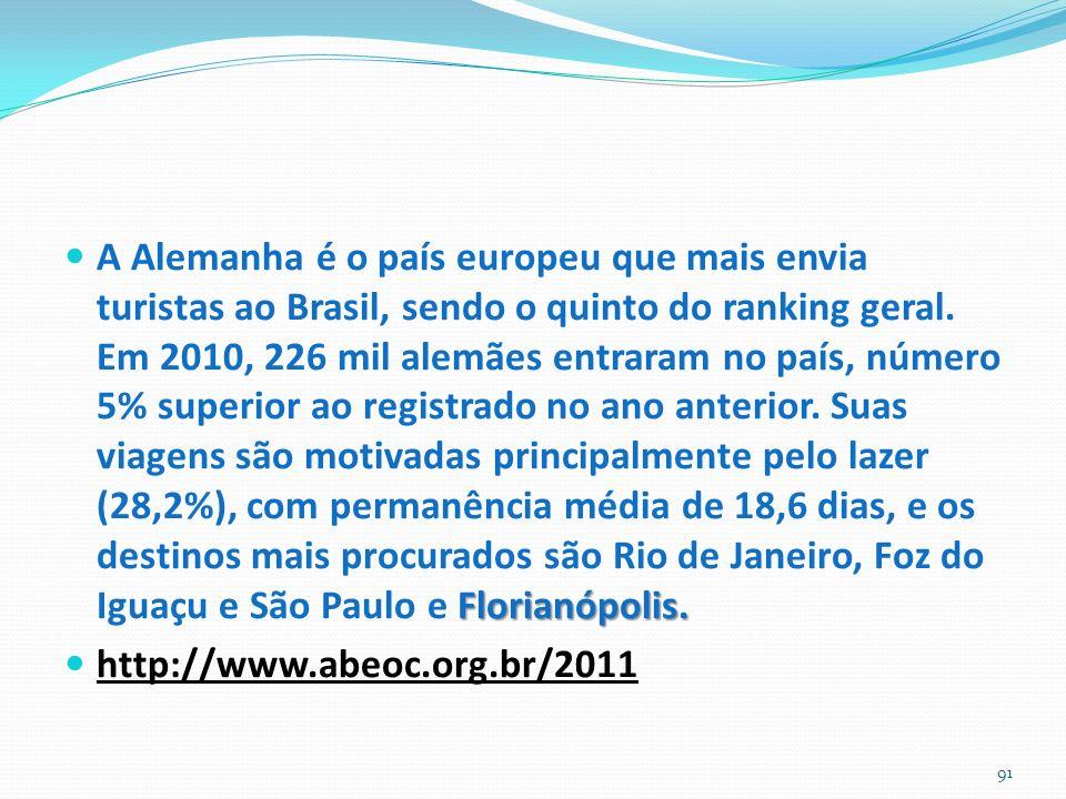 A Alemanha é o país europeu que mais envia turistas ao Brasil, sendo o quinto do ranking geral. Em 2010, 226 mil alemães entraram no país, número 5% superior ao registrado no ano anterior. Suas viagens são motivadas principalmente pelo lazer (28,2%), com permanência média de 18,6 dias, e os destinos mais procurados são Rio de Janeiro, Foz do Iguaçu e São Paulo e Florianópolis.