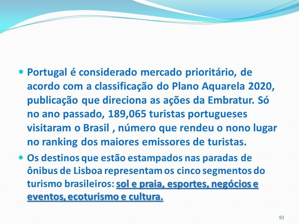 Portugal é considerado mercado prioritário, de acordo com a classificação do Plano Aquarela 2020, publicação que direciona as ações da Embratur. Só no ano passado, 189,065 turistas portugueses visitaram o Brasil , número que rendeu o nono lugar no ranking dos maiores emissores de turistas.