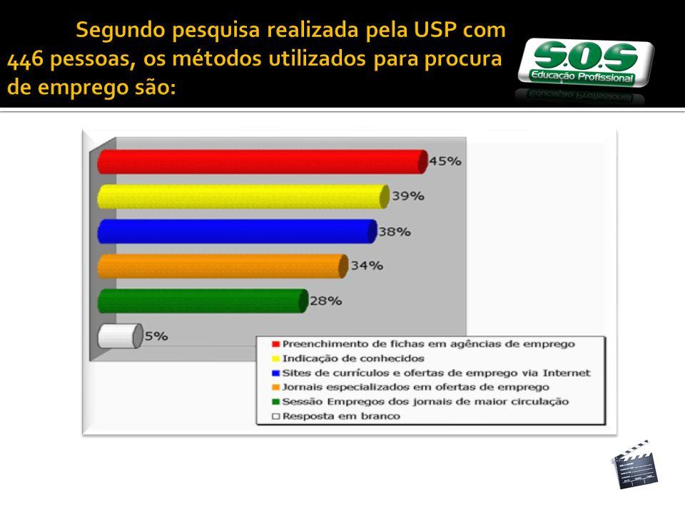 Segundo pesquisa realizada pela USP com 446 pessoas, os métodos utilizados para procura de emprego são: