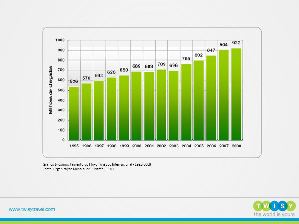 Gráfico 1- Comportamento do Fluxo Turístico Internacional - 1995-2008