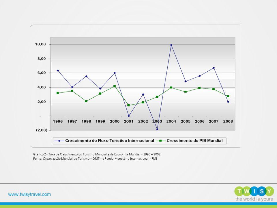 Gráfico 2 - Taxa de Crescimento do Turismo Mundial e da Economia Mundial - 1996 – 2008